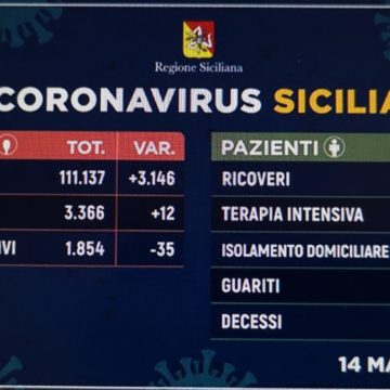 Coronavirus Sicilia, in aumento i guariti