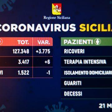Coronavirus Sicilia, i dati di oggi