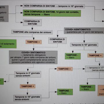 Covid-19, Flow-chart molto utile per interpretare rapidamente la circolare del Ministero della Salute del 12/10/2020